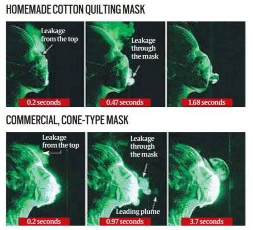 Face mask test