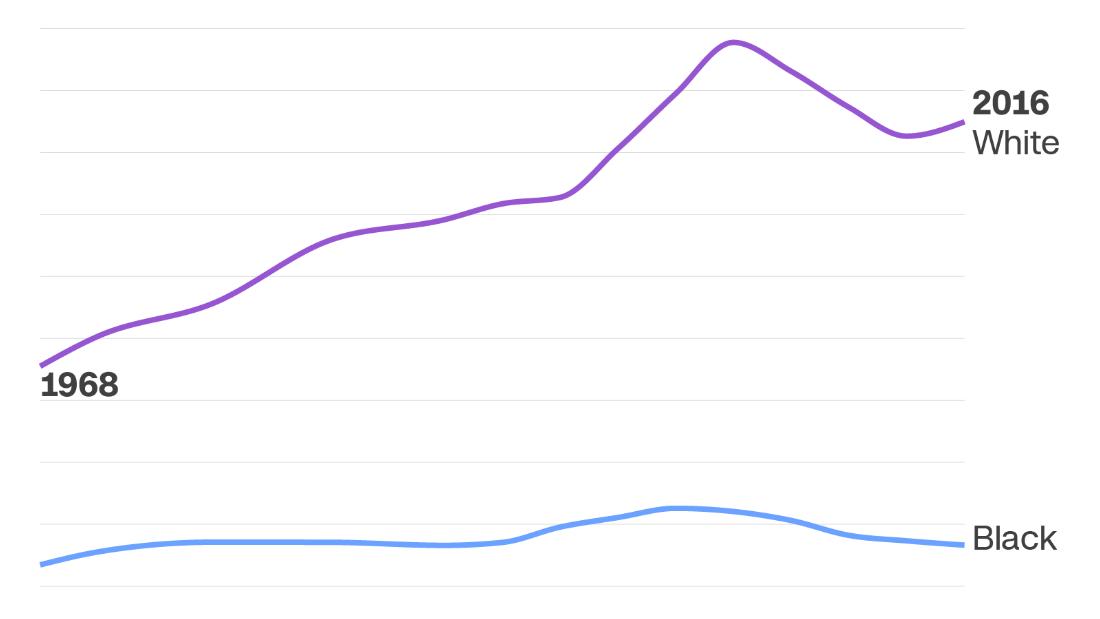Charts show how Black Americans' economic progress has stalled