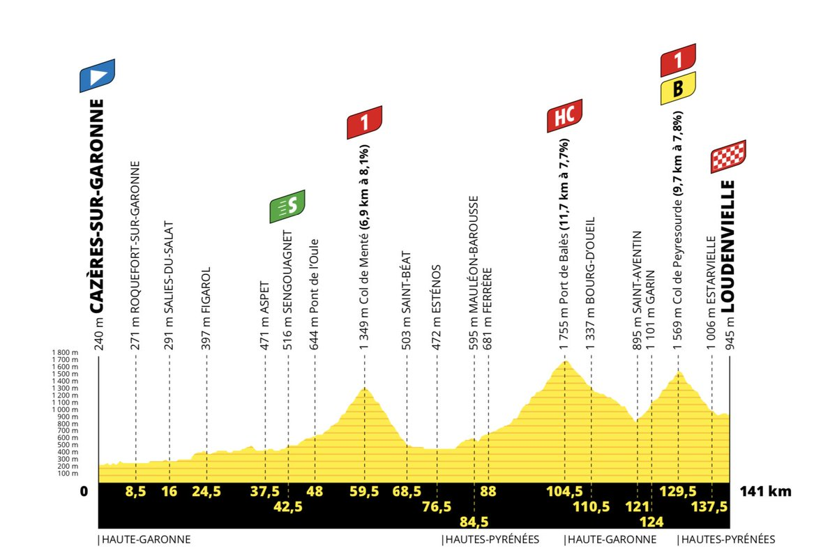 Profile of the eighth phase of the 2020 Tour de France