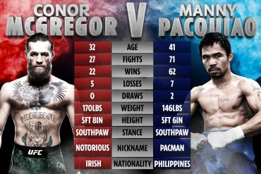 Connor McGregor vs Manny Pacquiao Filipino Confirmed Boxing match set for December or January