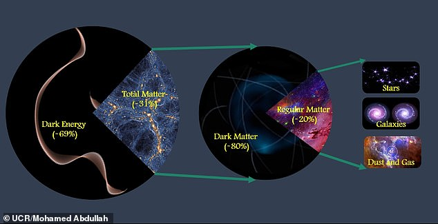 Scientists at the University of California, Riverside, have found that 69 percent of the universe's dark energy, 31 percent matter, and 80 percent dark matter.