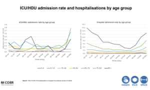 ICU admission for Kovid-19 and in age-appropriate hospitals according to the admission rate.
