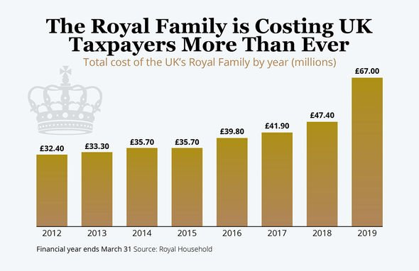 Expenditure graph of royal family taxpayers