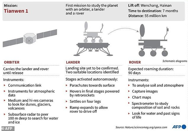 China's largest space mission includes a Mars orbiter, which will carry the lander and rover until release, parachute from the surface carried by a lander and rover, and a rover that studies the planet's soil and atmosphere for signs of life.  They go down