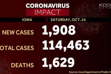 1,908 new corona virus cases in Iowa, hospital records