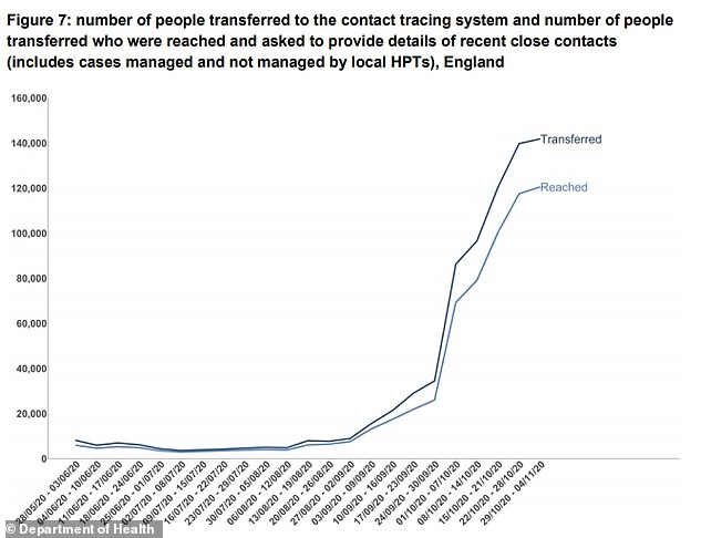 The number of Covid-19 cases transferred to the contact tracing system and the number of arrivals are shown above for the week ending November 4th