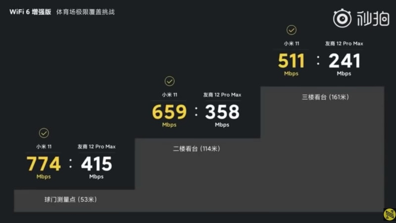 Xiaomi 11 vs iPhone 12 Pro Max Wi-Fi 6E Speed Test