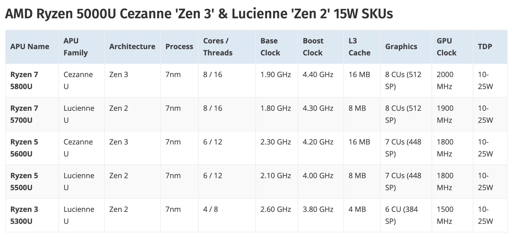 Sforum - Latest Technical Information Page anhmanhinh-2021-01-15-at-17.13.01 AMD Ryzen 5000 Mobile Series: Very powerful, supports overlocking, but be careful not to make a mistake !!!