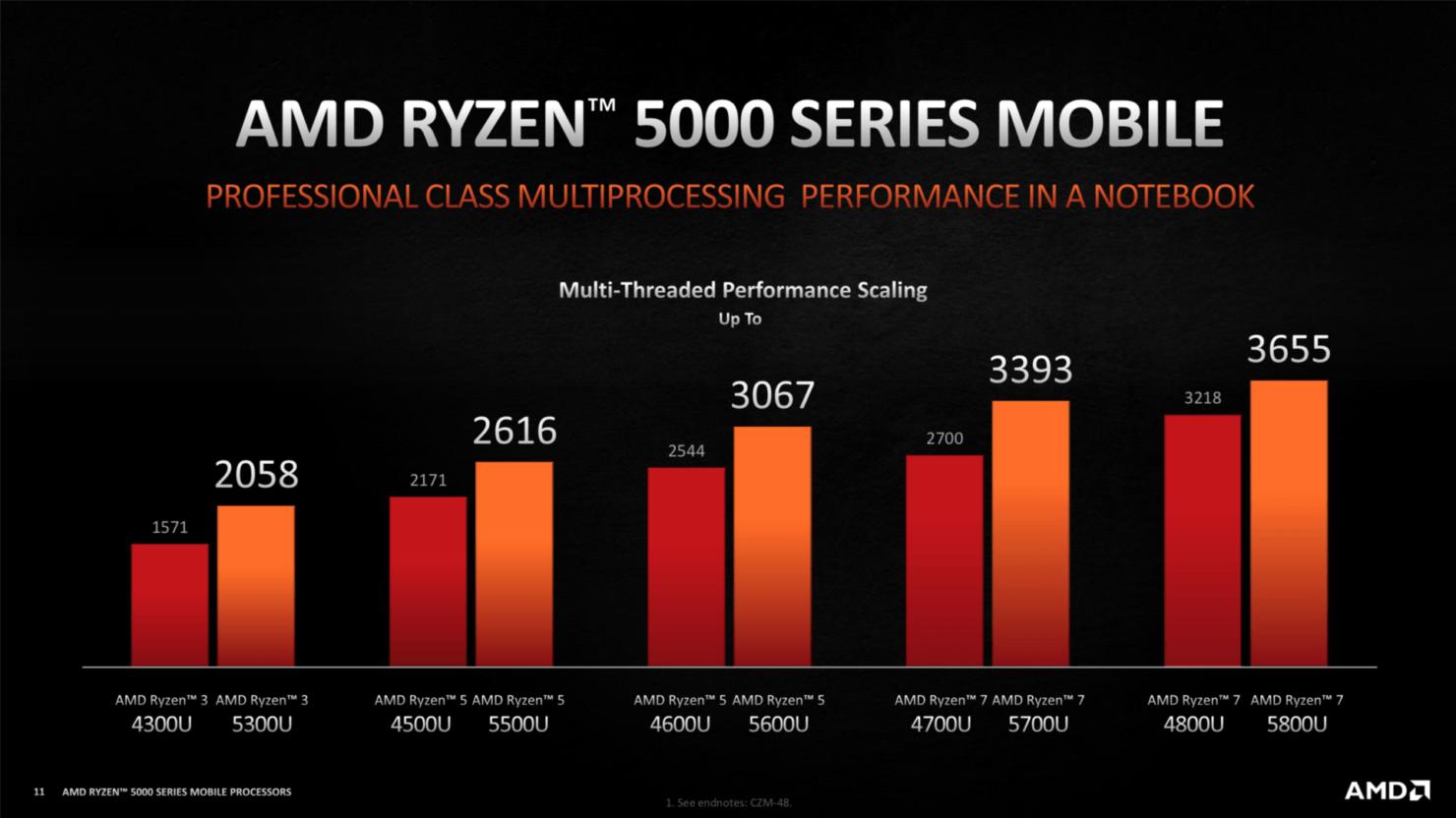 Sforum - AMD-Ryzen-5000-Zen-3-Notebook-CPUs-Cezanne-Lucienne-_2-1480x832-1 AMD Ryzen 5000 Mobile Series: Very Powerful, Supports Overlocking, But Beware If You Don't Choose Wrong !!!
