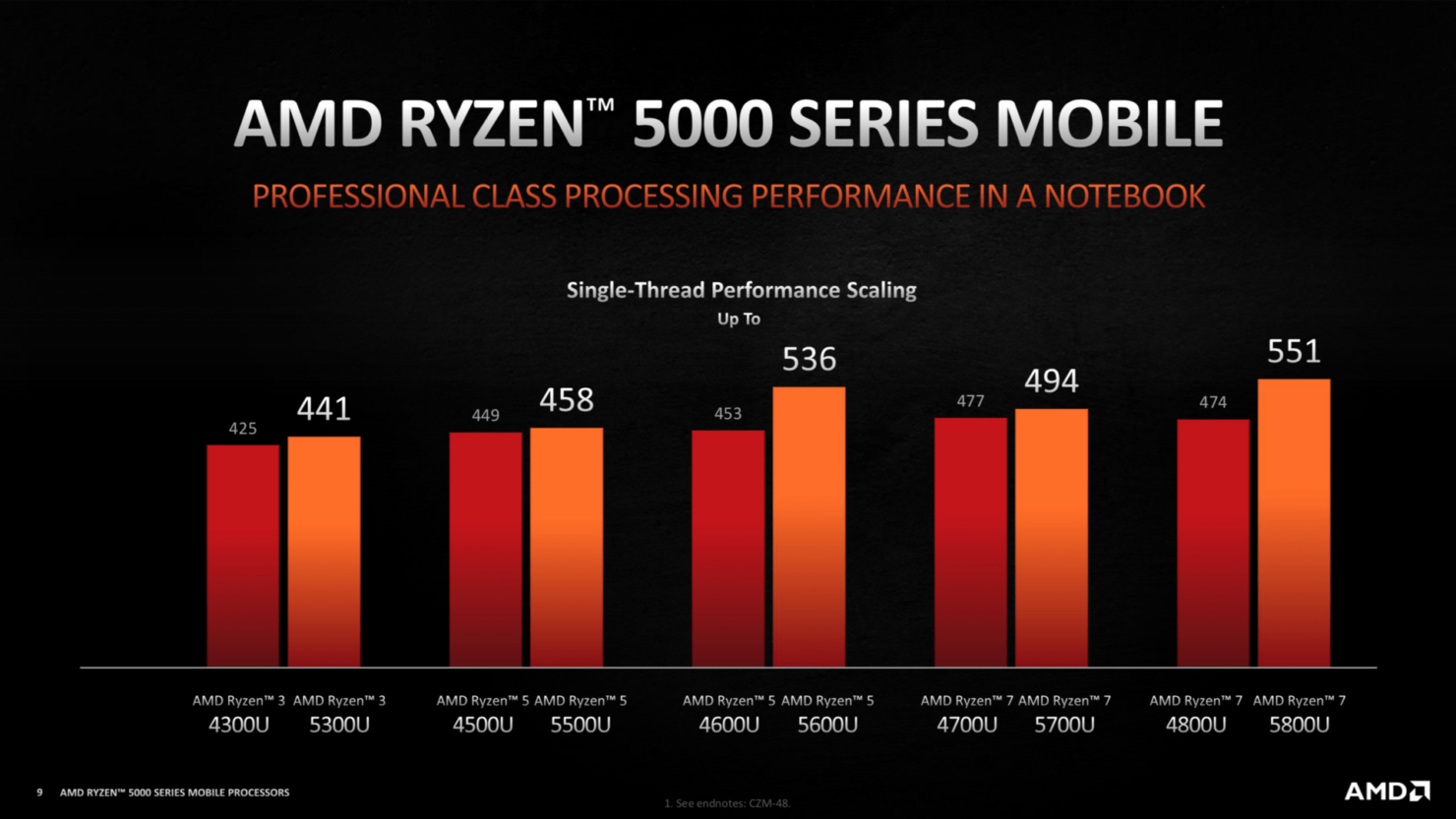 Sforum - AMD-Ryzen-5000-Zen-3-Notebook-CPUs-Cezanne-Lucienne-_3-1480x833-1 AMD Ryzen 5000 Mobile Series: Very powerful, supports overlocking, but be careful if not selected incorrectly !!!