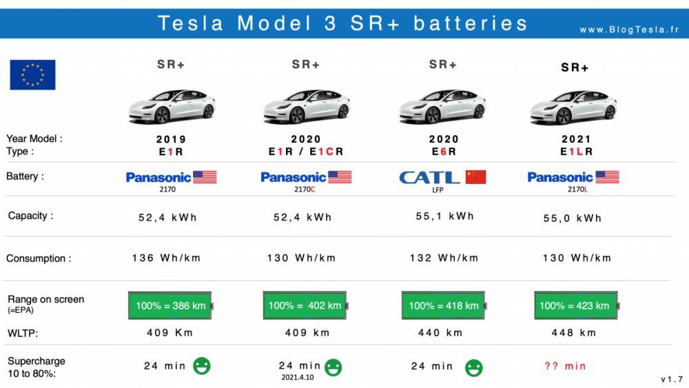 Batteries Tesla Model 3 Standard Range 2019-2021