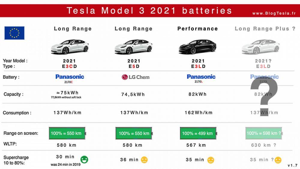 Batteries Tesla Model 3 Grande Autonomy Performance 2021