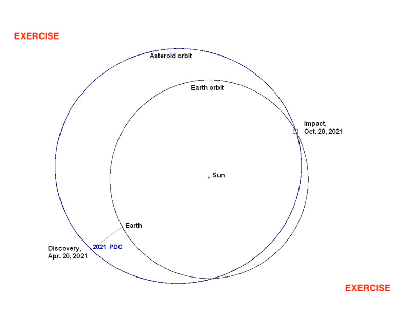 Divides / compresses the paths of the discovered asteroid and Earth