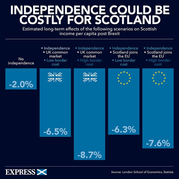 The cost of Scottish independence
