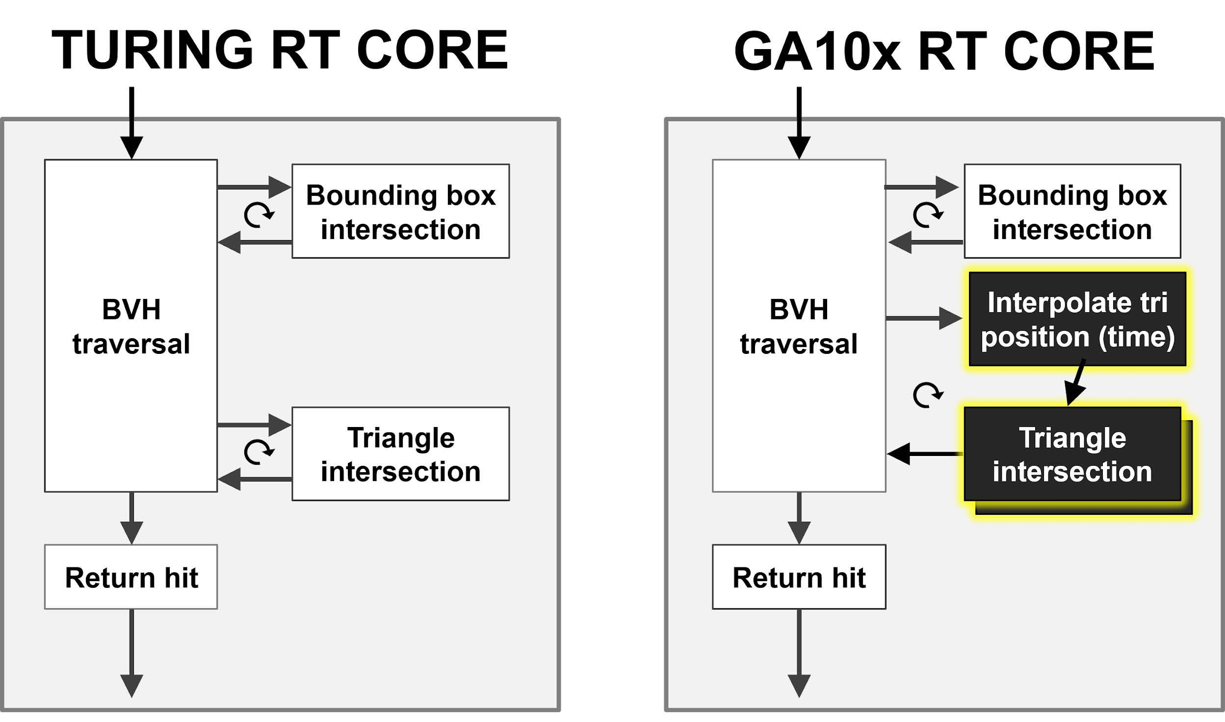 Nvidia Amber Architecture Reference Image