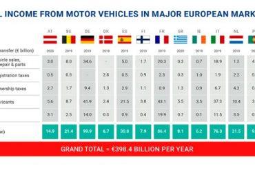 Car and vehicle taxes in the European Union are 398 billion euros.  Each Italian driver pays $ 1,727 per year