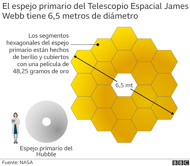 Mirror comparison chart of the Hubble Space Telescope and the James Webb Space Telescope