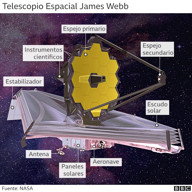 Graphic showing the components of the James Webb Space Telescope