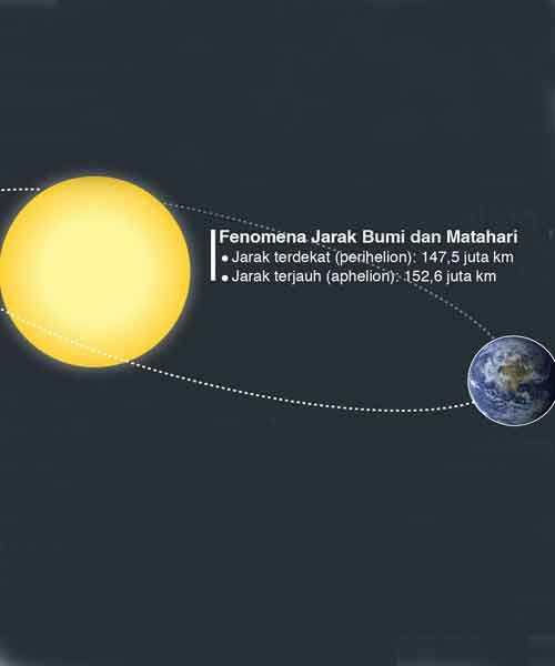Aphelion when the earth and the sun keep their distance