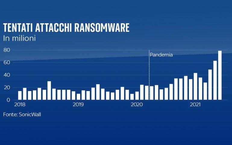 Ransomware, attacchi hacker per riscatto +300% con la pandemia