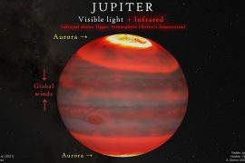 Why is the atmosphere above Jupiter so hot? New research confirms aorta heating system for the first time  TechNews