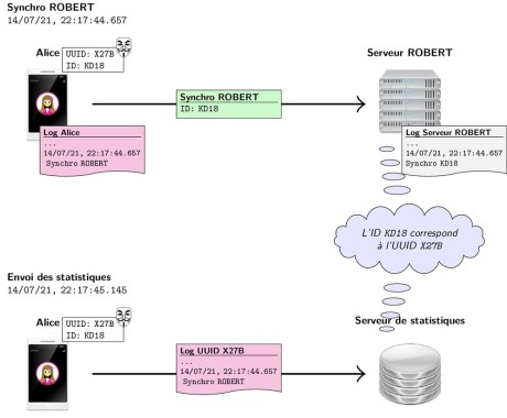 You can cross-check the identities of the Robert server and the statistics server