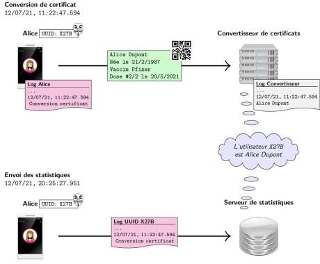 TousAntiCovid can identify a user's identity