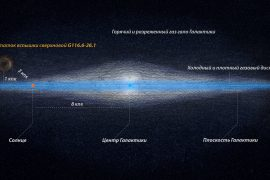 The Russian Observatory has discovered a thermonuclear supernova in our galaxy