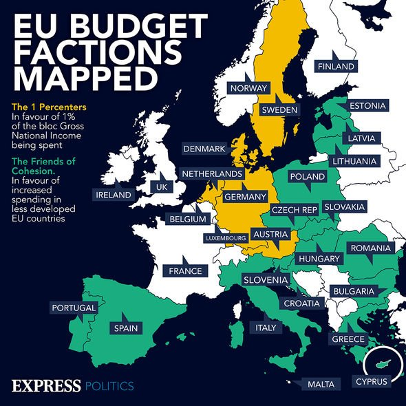 EU budget sections