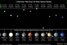 Why does a ball land on Jupiter faster than it does on Earth and Uranus?  News