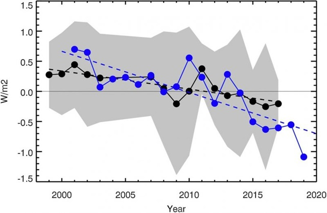 The average annual Earthshine albedo 1998–2017 is expressed in watts per square meter (W / m2).  Annual CERES albedo 2001–2019, shown in blue.  The blue dotted line represents the most appropriate line for CERES (2001-2019) data.  The average error bar of CERES measurements is 0.2 W / m2.  Image by Good et al.  (2021) / Geophysical Research Letters.